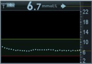 CGMS graf zadovoljno iscrtava ravnu crtu
